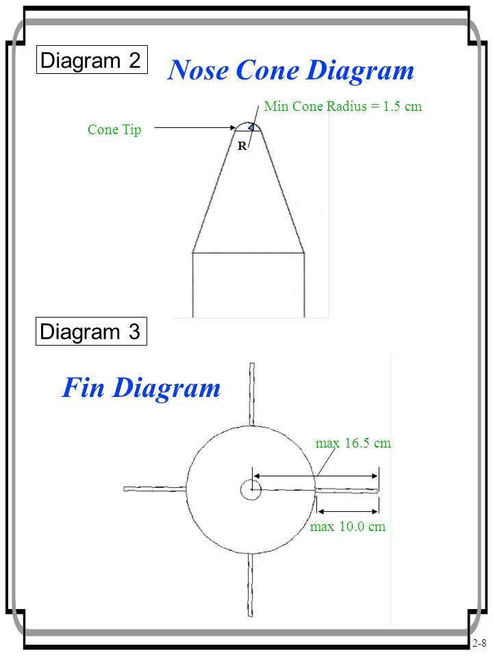 2-8 Nose Cone Diagram Fin Diagram Cone Tip max 10.0 cm max 16.5 cm Min Cone Radius = 1.5 cm R Diagram 2 Diagram 3
