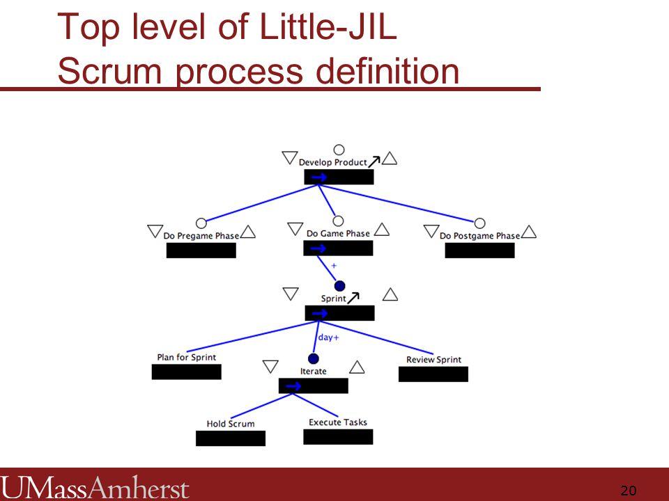20 Top level of Little-JIL Scrum process definition