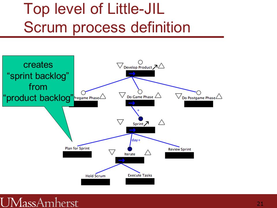 21 Top level of Little-JIL Scrum process definition creates sprint backlog from product backlog