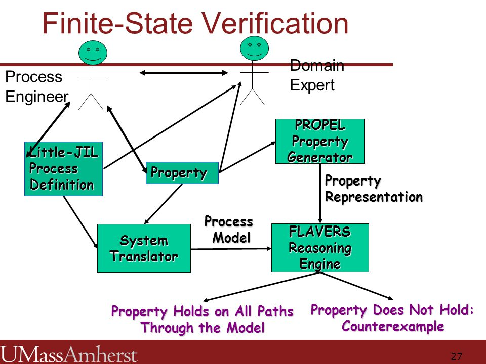 27 Finite-State Verification PROPEL Property Generator System Translator FLAVERS Reasoning Engine Little-JIL Process Definition ProcessModel Property PropertyRepresentation Property Holds on All Paths Through the Model Property Does Not Hold: Counterexample Process Engineer Domain Expert