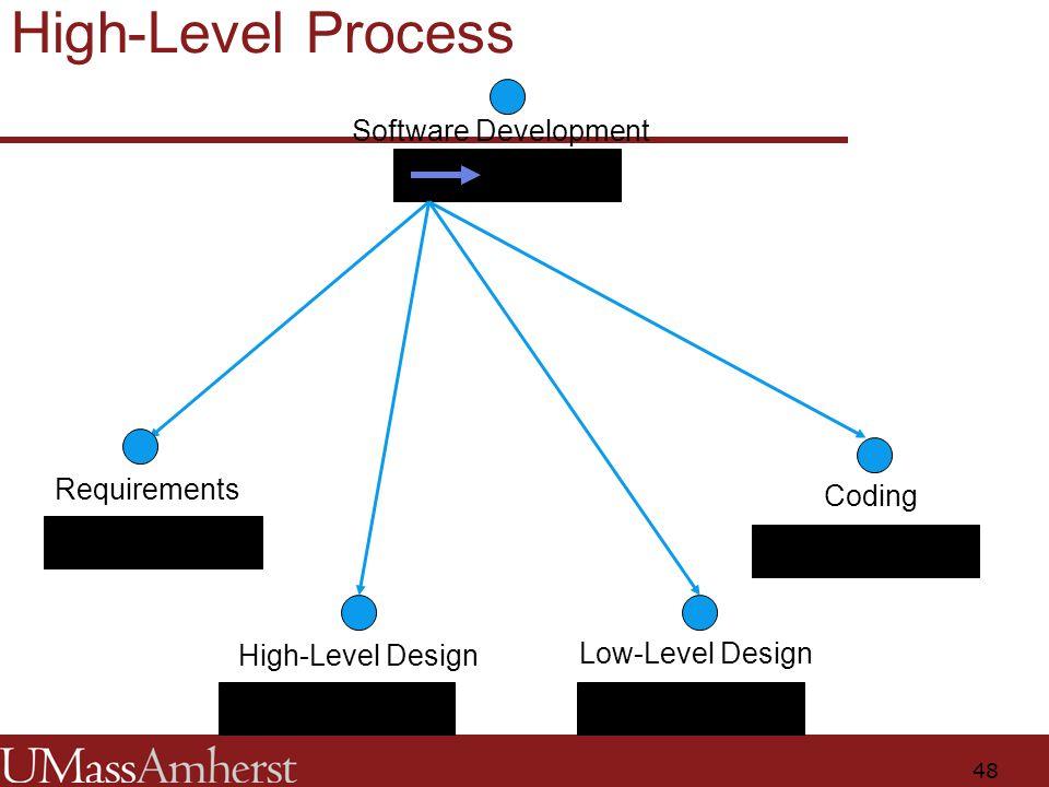 48 Software Development Requirements High-Level Design Low-Level Design Coding High-Level Process