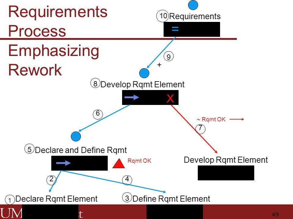 49 Requirements Develop Rqmt Element Declare and Define Rqmt Define Rqmt ElementDeclare Rqmt Element Develop Rqmt Element ~ Rqmt OK X + Rqmt OK = 1 2 3 4 5 10 9 6 8 7 Requirements Process Emphasizing Rework