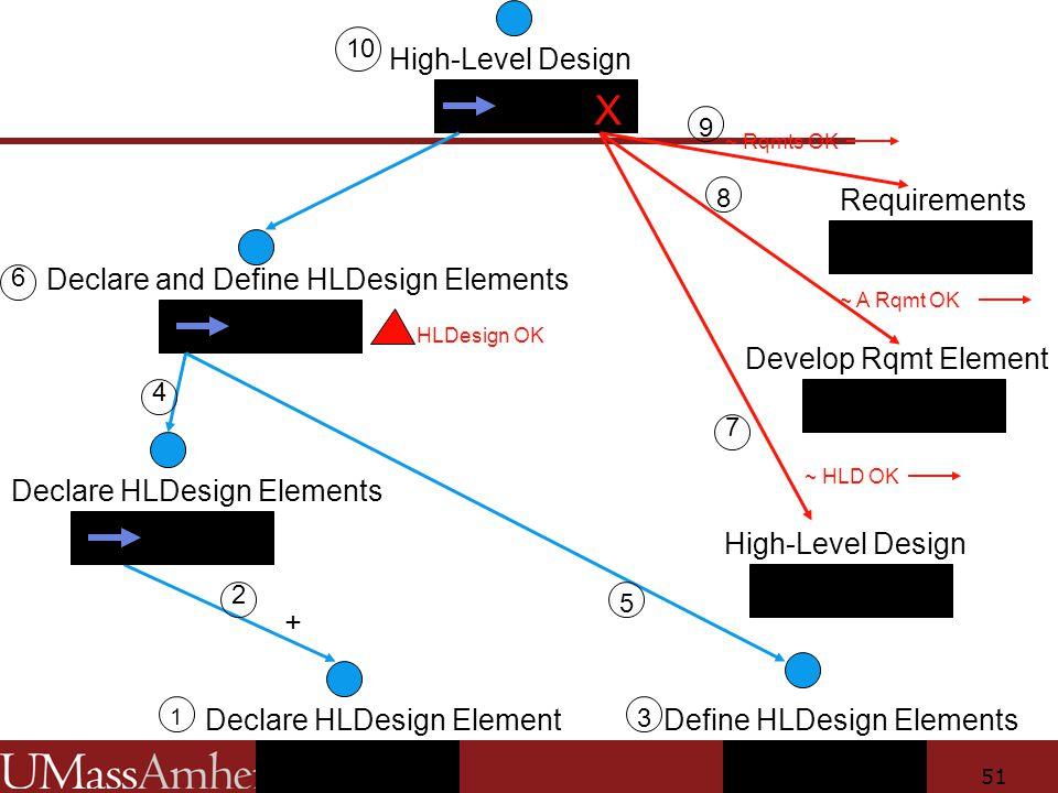 51 High-Level Design Declare and Define HLDesign Elements Declare HLDesign Element Requirements ~ A Rqmt OK X HLDesign OK Define HLDesign Elements High-Level Design ~ HLD OK Declare HLDesign Elements + 1 2 3 4 5 10 6 8 7 Develop Rqmt Element ~ Rqmts OK 9