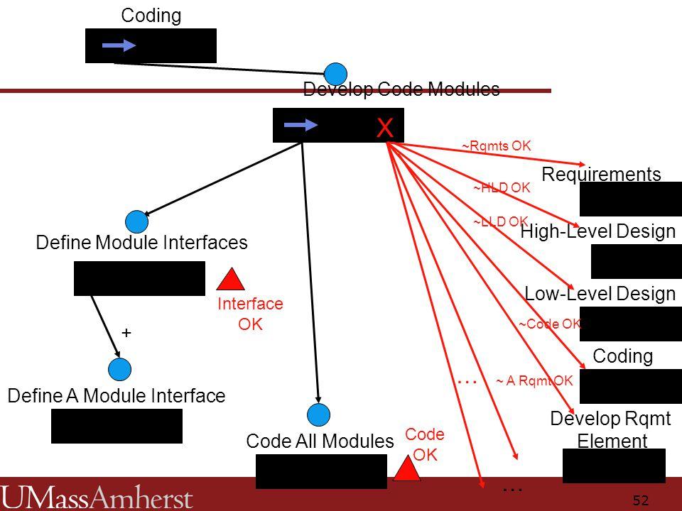 52 Coding Develop Code Modules Define Module Interfaces Code All Modules Define A Module Interface = + X ~Rqmts OK ~HLD OK Low-Level Design Requirements High-Level Design Coding Develop Rqmt Element … … Interface OK Code OK ~LLD OK ~Code OK ~ A Rqmt OK