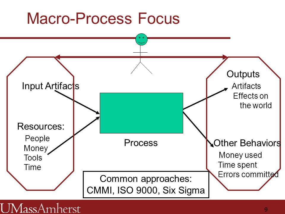 9 Macro-Process Focus Process Resources: People Money Tools Time Input Artifacts Common approaches: CMMI, ISO 9000, Six Sigma Outputs Artifacts Effects on the world Other Behaviors Money used Time spent Errors committed
