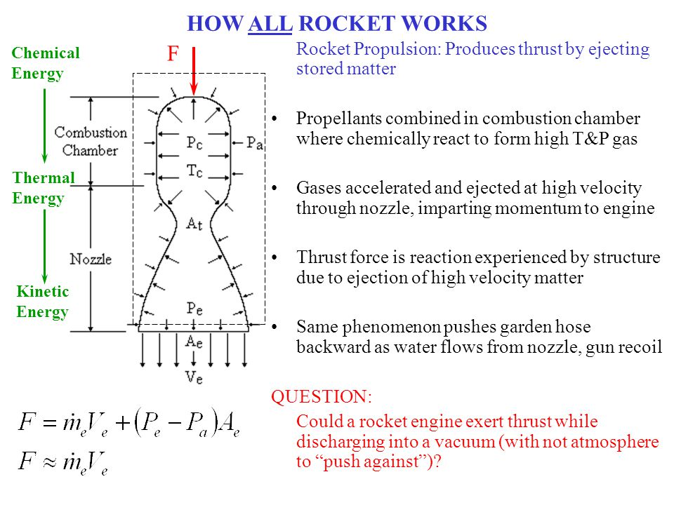 HOW ALL ROCKET WORKS Rocket Propulsion: Produces thrust by ejecting stored matter Propellants combined in combustion chamber where chemically react to form high T&P gas Gases accelerated and ejected at high velocity through nozzle, imparting momentum to engine Thrust force is reaction experienced by structure due to ejection of high velocity matter Same phenomenon pushes garden hose backward as water flows from nozzle, gun recoil QUESTION: Could a rocket engine exert thrust while discharging into a vacuum (with not atmosphere to push against ).