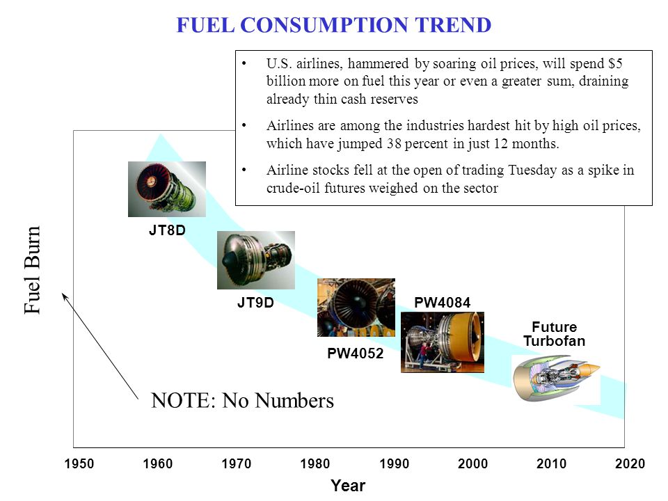 FUEL CONSUMPTION TREND 19501960197019801990200020102020 JT8D JT9D PW4052 PW4084 Fuel Burn Year Future Turbofan U.S. airlines, hammered by soaring oil