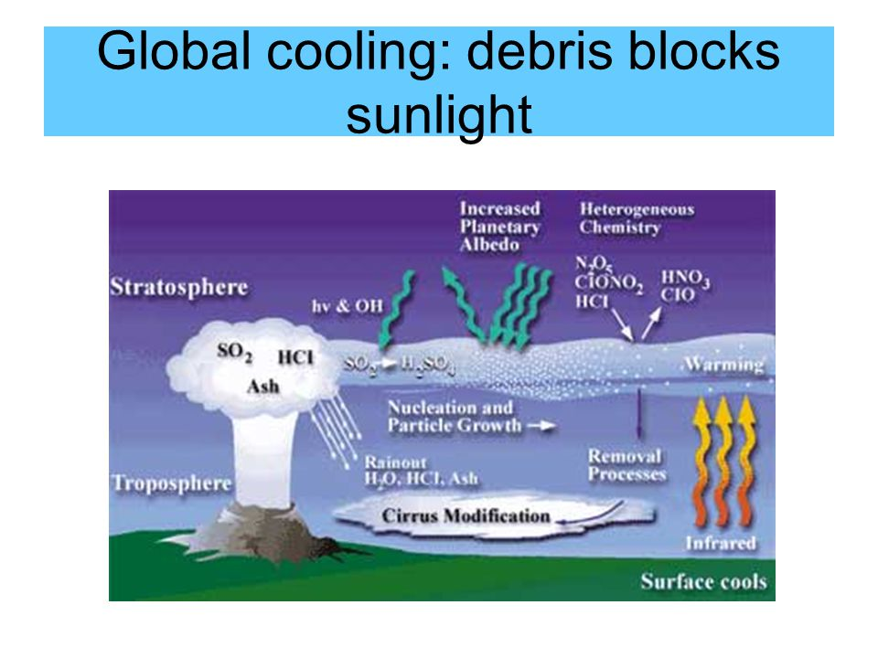 Global cooling: debris blocks sunlight