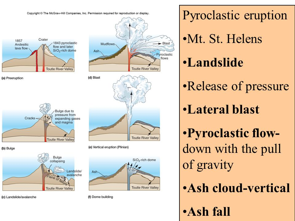 Pyroclastic eruption Mt. St. Helens Landslide Release of pressure Lateral blast Pyroclastic flow- down with the pull of gravity Ash cloud-vertical Ash