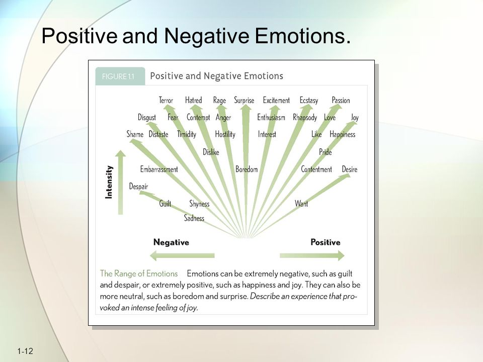 1-12 Positive and Negative Emotions.