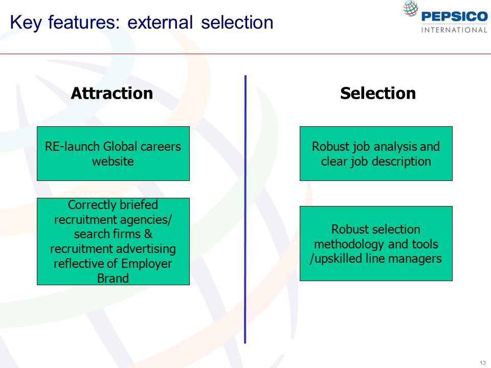 13 Key features: external selection AttractionSelection RE-launch Global careers website Correctly briefed recruitment agencies/ search firms & recruitment advertising reflective of Employer Brand Robust job analysis and clear job description Robust selection methodology and tools /upskilled line managers