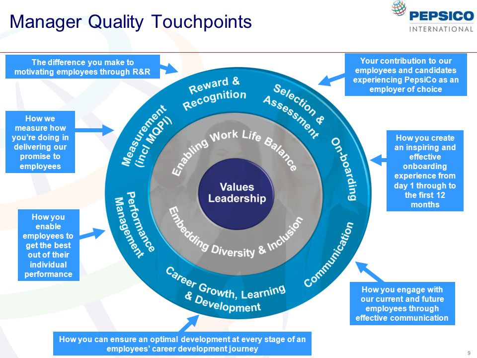 9 Manager Quality Touchpoints Your contribution to our employees and candidates experiencing PepsiCo as an employer of choice How you create an inspiring and effective onboarding experience from day 1 through to the first 12 months How you enable employees to get the best out of their individual performance The difference you make to motivating employees through R&R How you engage with our current and future employees through effective communication How you can ensure an optimal development at every stage of an employees' career development journey How we measure how you're doing in delivering our promise to employees