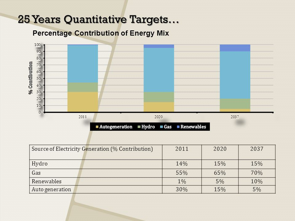 25 Years Quantitative Targets… Source of Electricity Generation (% Contribution)201120202037 Hydro14%15% Gas55%65%70% Renewables1%5%10% Auto generatio