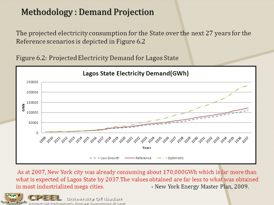 The projected electricity consumption for the State over the next 27 years for the Reference scenarios is depicted in Figure 6.2 Figure 6.2: Projected