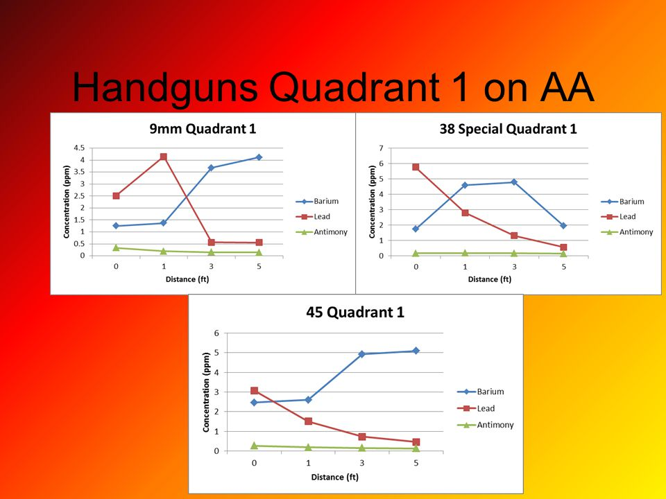 Handguns Quadrant 1 on AA