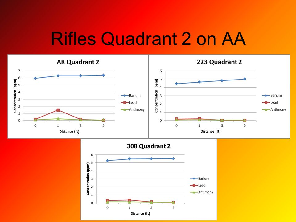 Rifles Quadrant 2 on AA