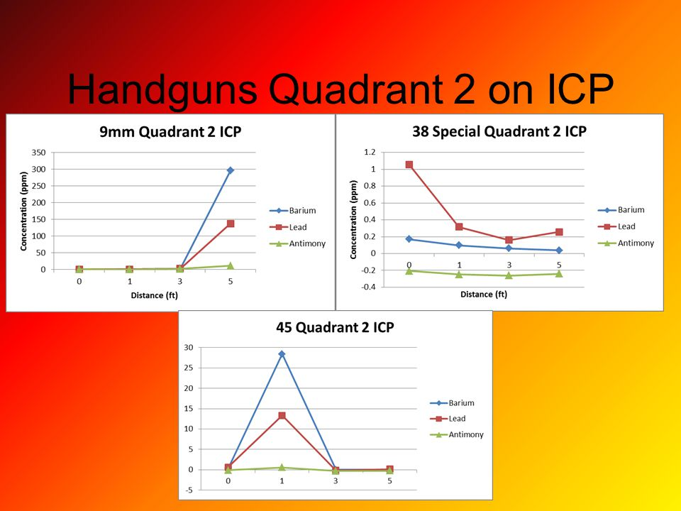 Handguns Quadrant 2 on ICP