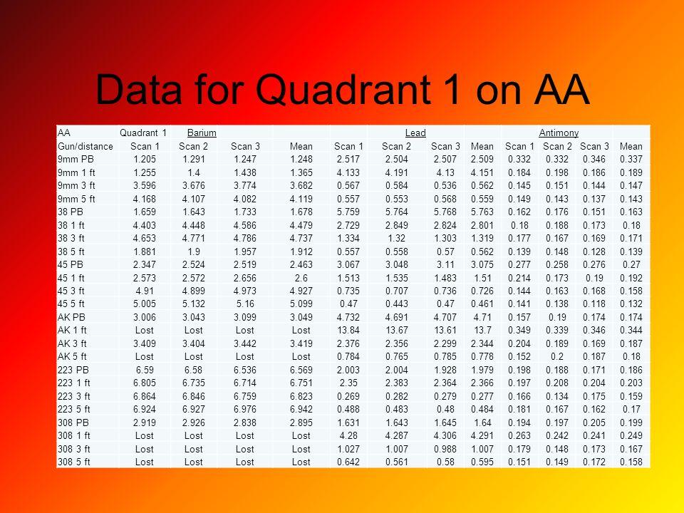 Data for Quadrant 1 on AA AAQuadrant 1BariumLeadAntimony Gun/distanceScan 1Scan 2Scan 3MeanScan 1Scan 2Scan 3MeanScan 1Scan 2Scan 3Mean 9mm PB1.2051.2911.2471.2482.5172.5042.5072.5090.332 0.3460.337 9mm 1 ft1.2551.41.4381.3654.1334.1914.134.1510.1840.1980.1860.189 9mm 3 ft3.5963.6763.7743.6820.5670.5840.5360.5620.1450.1510.1440.147 9mm 5 ft4.1684.1074.0824.1190.5570.5530.5680.5590.1490.1430.1370.143 38 PB1.6591.6431.7331.6785.7595.7645.7685.7630.1620.1760.1510.163 38 1 ft4.4034.4484.5864.4792.7292.8492.8242.8010.180.1880.1730.18 38 3 ft4.6534.7714.7864.7371.3341.321.3031.3190.1770.1670.1690.171 38 5 ft1.8811.91.9571.9120.5570.5580.570.5620.1390.1480.1280.139 45 PB2.3472.5242.5192.4633.0673.0483.113.0750.2770.2580.2760.27 45 1 ft2.5732.5722.6562.61.5131.5351.4831.510.2140.1730.190.192 45 3 ft4.914.8994.9734.9270.7350.7070.7360.7260.1440.1630.1680.158 45 5 ft5.0055.1325.165.0990.470.4430.470.4610.1410.1380.1180.132 AK PB3.0063.0433.0993.0494.7324.6914.7074.710.1570.190.174 AK 1 ftLost 13.8413.6713.6113.70.3490.3390.3460.344 AK 3 ft3.4093.4043.4423.4192.3762.3562.2992.3440.2040.1890.1690.187 AK 5 ftLost 0.7840.7650.7850.7780.1520.20.1870.18 223 PB6.596.586.5366.5692.0032.0041.9281.9790.1980.1880.1710.186 223 1 ft6.8056.7356.7146.7512.352.3832.3642.3660.1970.2080.2040.203 223 3 ft6.8646.8466.7596.8230.2690.2820.2790.2770.1660.1340.1750.159 223 5 ft6.9246.9276.9766.9420.4880.4830.480.4840.1810.1670.1620.17 308 PB2.9192.9262.8382.8951.6311.6431.6451.640.1940.1970.2050.199 308 1 ftLost 4.284.2874.3064.2910.2630.2420.2410.249 308 3 ftLost 1.0271.0070.9881.0070.1790.1480.1730.167 308 5 ftLost 0.6420.5610.580.5950.1510.1490.1720.158