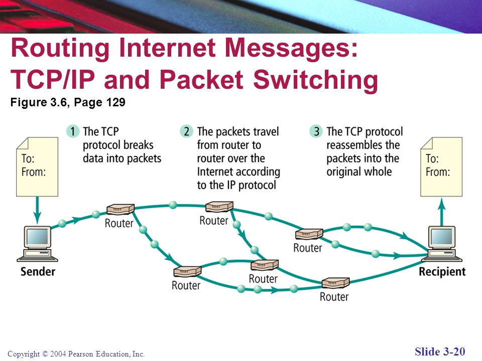 Copyright © 2004 Pearson Education, Inc. Slide 3-20 Routing Internet Messages: TCP/IP and Packet Switching Figure 3.6, Page 129
