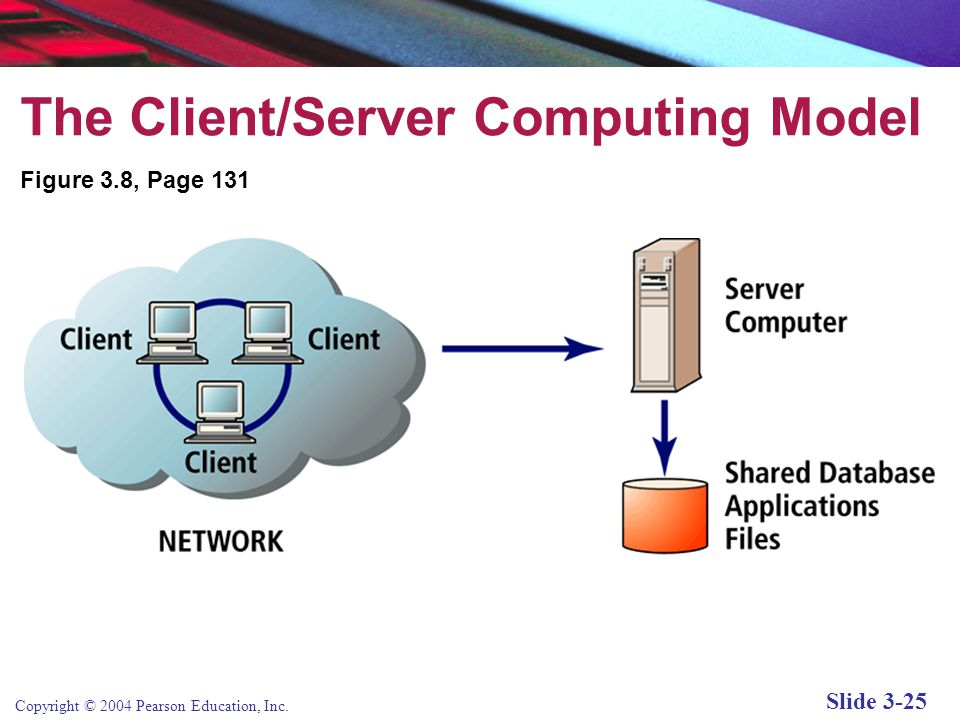 Copyright © 2004 Pearson Education, Inc. Slide 3-25 The Client/Server Computing Model Figure 3.8, Page 131