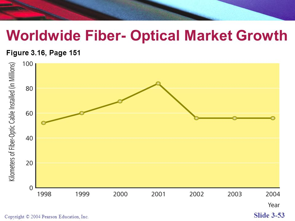 Copyright © 2004 Pearson Education, Inc. Slide 3-53 Worldwide Fiber- Optical Market Growth Figure 3.16, Page 151
