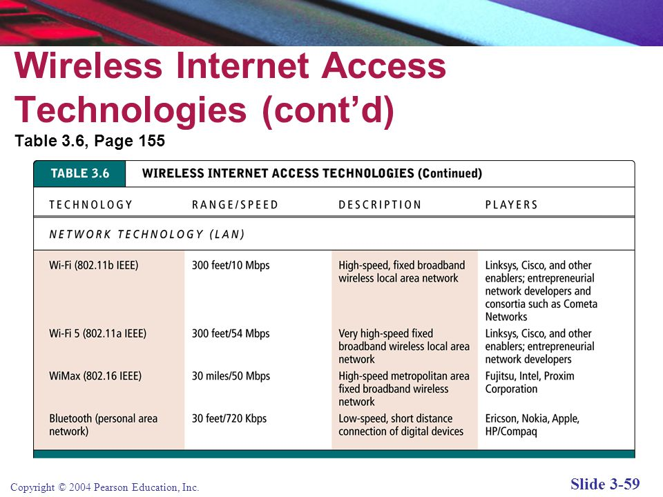 Copyright © 2004 Pearson Education, Inc. Slide 3-59 Wireless Internet Access Technologies (cont'd) Table 3.6, Page 155