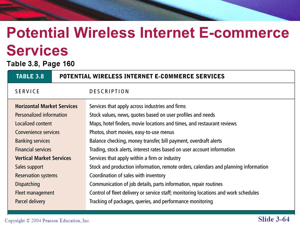 Copyright © 2004 Pearson Education, Inc. Slide 3-64 Potential Wireless Internet E-commerce Services Table 3.8, Page 160