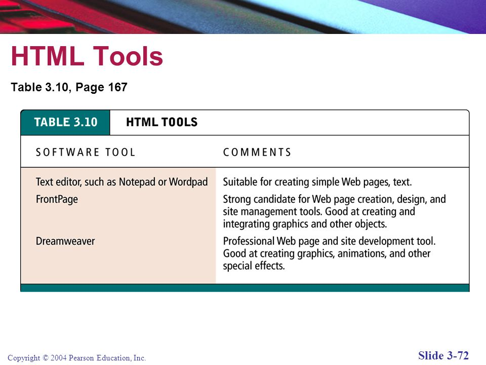 Copyright © 2004 Pearson Education, Inc. Slide 3-72 HTML Tools Table 3.10, Page 167