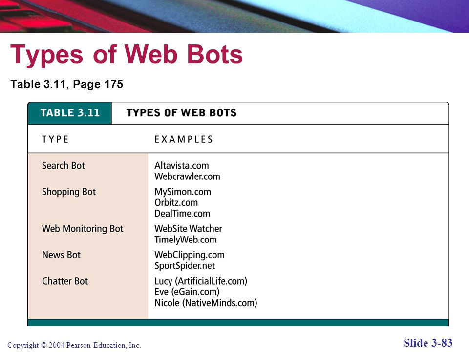 Copyright © 2004 Pearson Education, Inc. Slide 3-83 Types of Web Bots Table 3.11, Page 175