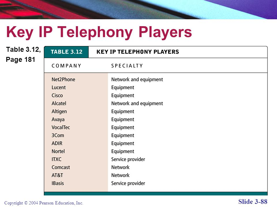 Copyright © 2004 Pearson Education, Inc. Slide 3-88 Key IP Telephony Players Table 3.12, Page 181