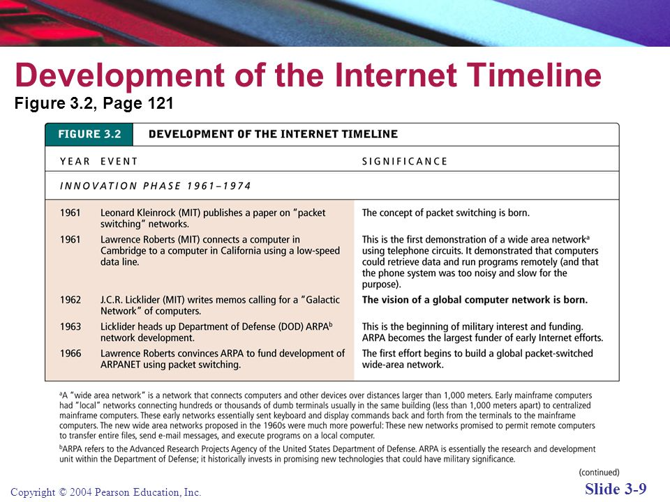 Copyright © 2004 Pearson Education, Inc. Slide 3-9 Development of the Internet Timeline Figure 3.2, Page 121