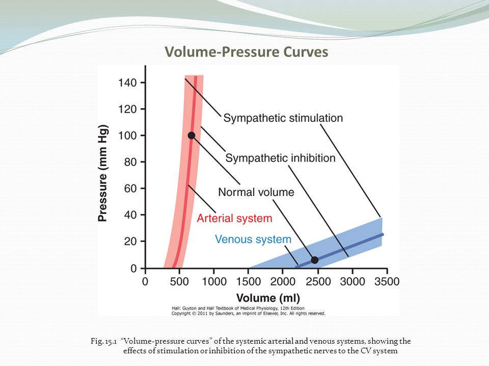 """Volume-Pressure Curves Fig. 15.1 """"Volume-pressure curves"""" of the systemic arterial and venous systems, showing the effects of stimulation or inhibitio"""