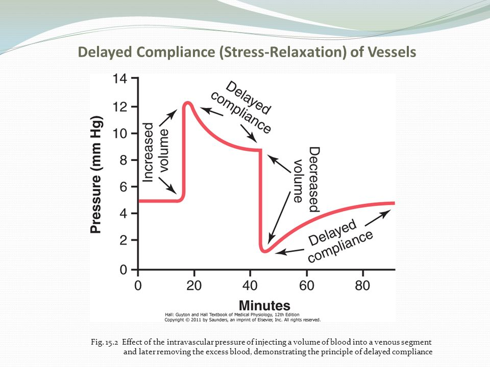 Delayed Compliance (Stress-Relaxation) of Vessels Fig. 15.2 Effect of the intravascular pressure of injecting a volume of blood into a venous segment