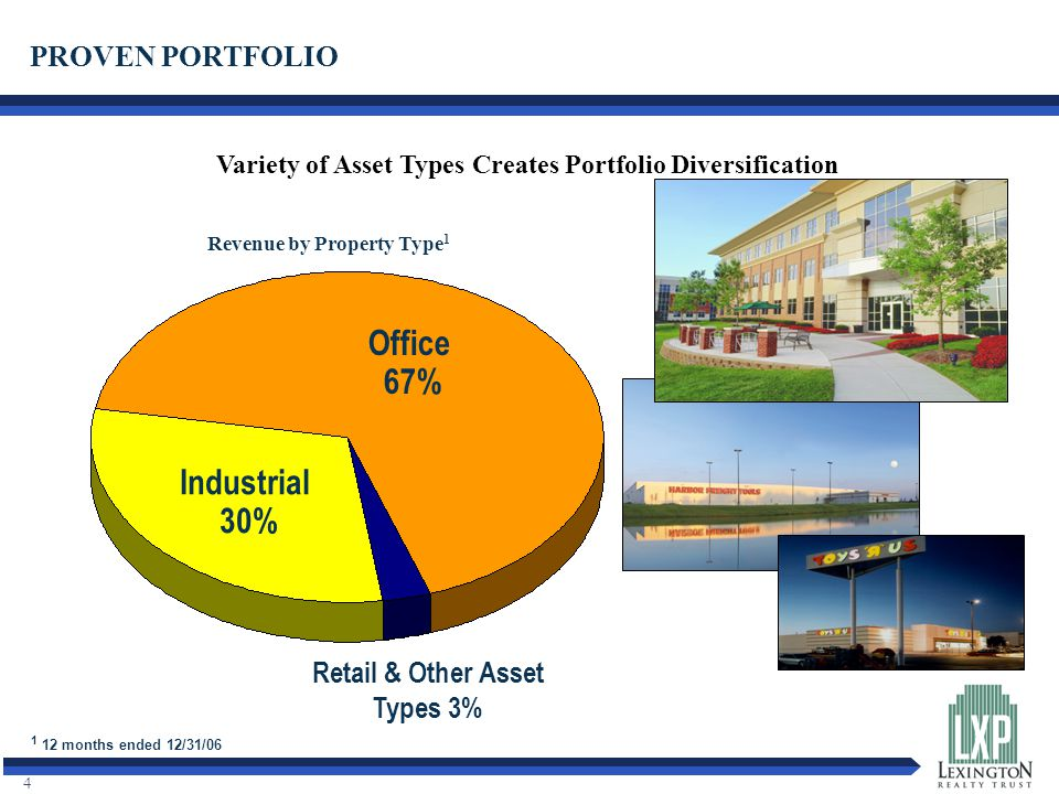 4 Office 67% Variety of Asset Types Creates Portfolio Diversification Industrial 30% PROVEN PORTFOLIO Revenue by Property Type 1 Retail & Other Asset Types 3% 1 12 months ended 12/31/06