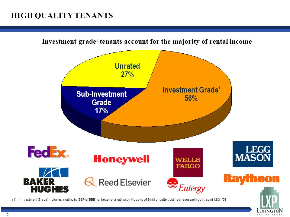 6 (1) Investment Grade indicates a rating by S&P of BBB- or better or a rating by Moody's of Baa3 or better, but not necessarily both, as of 12/31/06 HIGH QUALITY TENANTS Investment Grade 1 56% Unrated 27% Sub-Investment Grade 17% Investment grade 1 tenants account for the majority of rental income