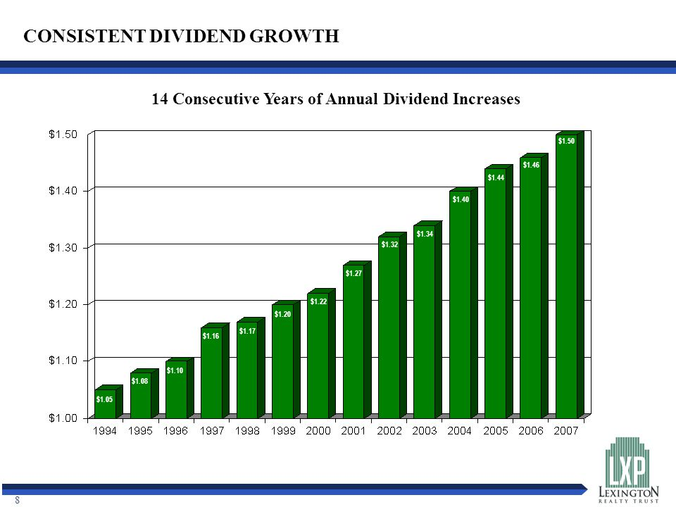 8 $1.05 $1.08 $1.10 $1.16 $1.17 $1.20 $1.22 $1.27 $1.32 $1.34 $1.40 $1.44 $1.46 $1.50 CONSISTENT DIVIDEND GROWTH 14 Consecutive Years of Annual Dividend Increases
