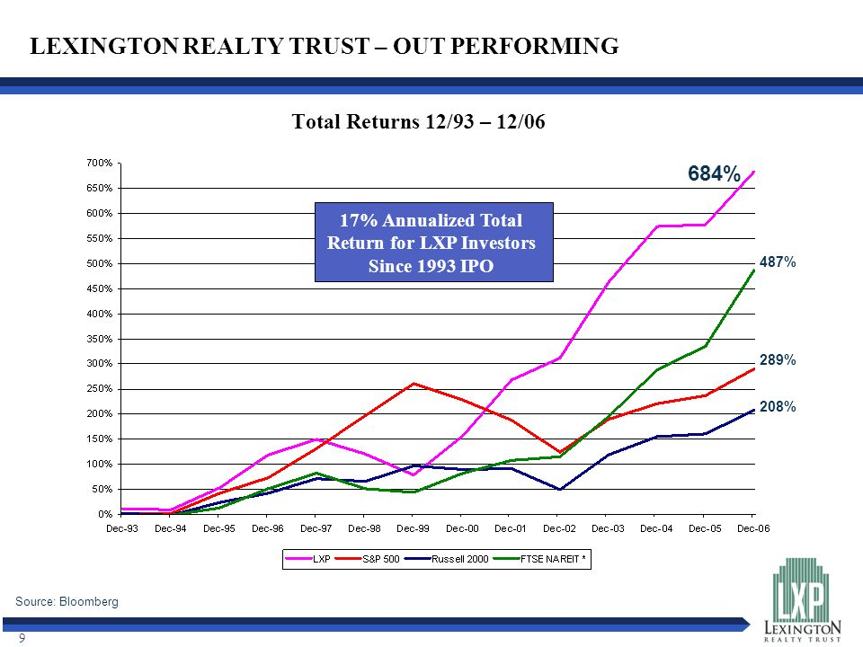 9 LEXINGTON REALTY TRUST – OUT PERFORMING Total Returns 12/93 – 12/06 Source: Bloomberg 684% 487% 289% 208% 17% Annualized Total Return for LXP Investors Since 1993 IPO