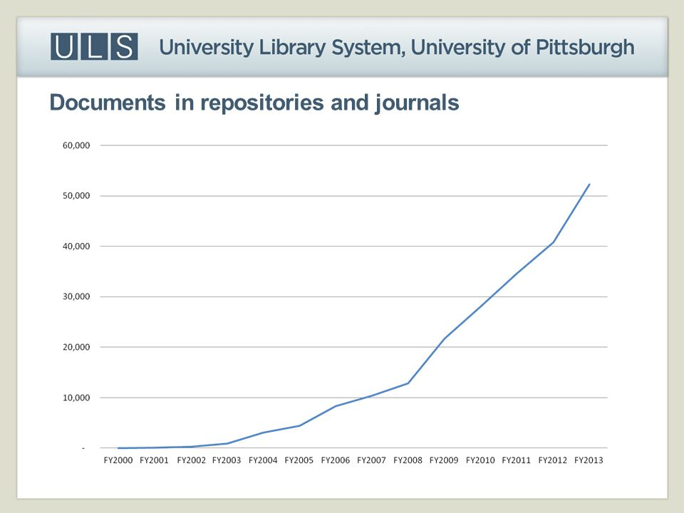 Documents in repositories and journals