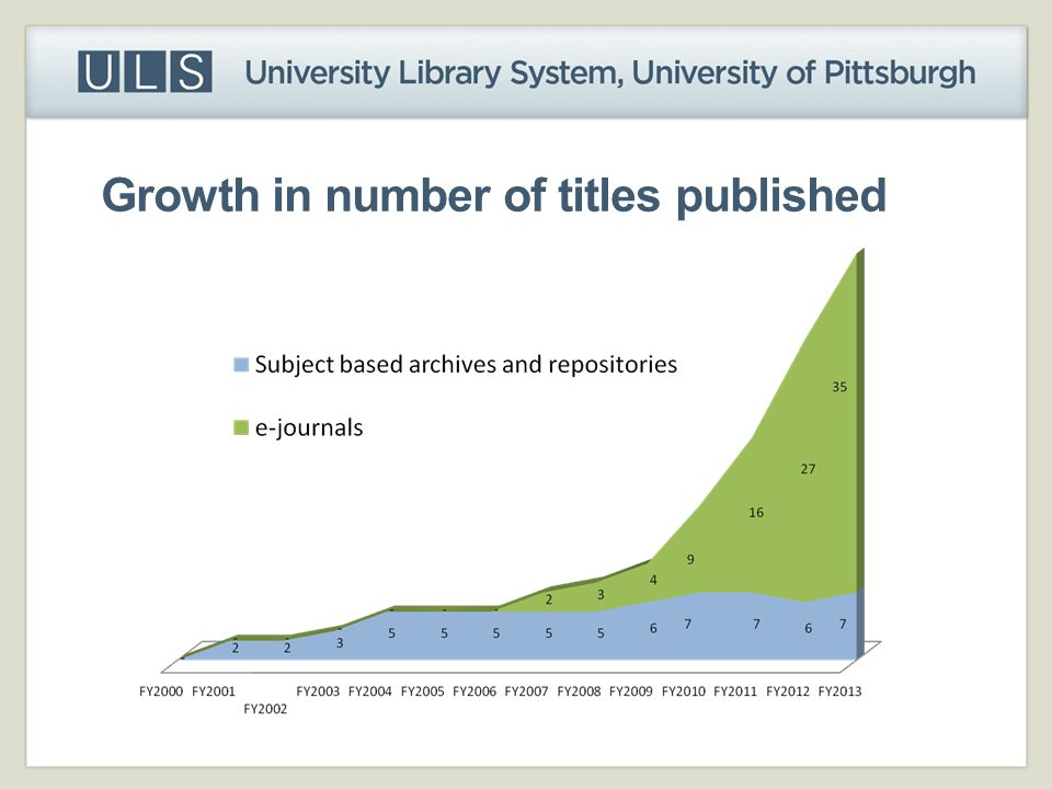 Growth in number of titles published