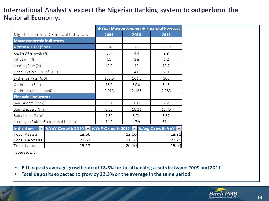 International Analyst's expect the Nigerian Banking system to outperform the National Economy. 14 Source: EIU EIU expects average growth rate of 13.3%