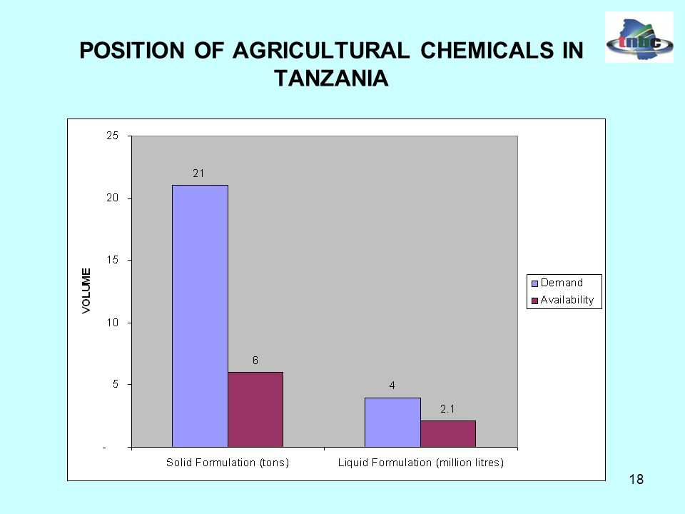 18 POSITION OF AGRICULTURAL CHEMICALS IN TANZANIA