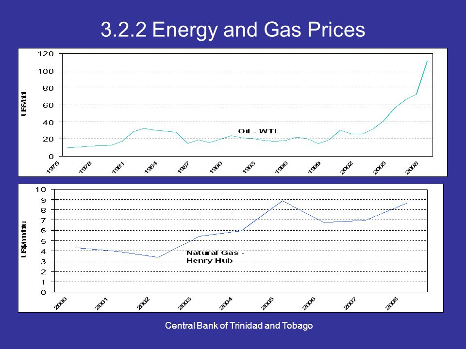 Central Bank of Trinidad and Tobago 3.2.2 Energy and Gas Prices