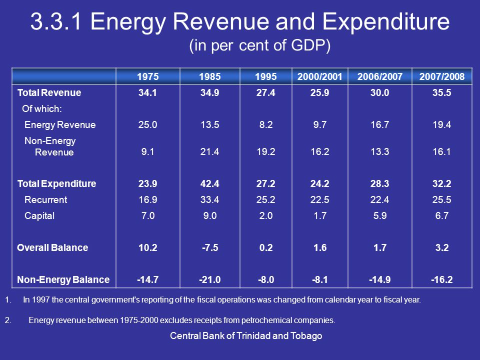 Central Bank of Trinidad and Tobago 3.3.1 Energy Revenue and Expenditure (in per cent of GDP) 1975198519952000/20012006/20072007/2008 Total Revenue34.134.927.425.930.035.5 Of which: Energy Revenue25.013.58.29.716.719.4 Non-Energy Revenue9.121.419.216.213.316.1 Total Expenditure23.942.427.224.228.332.2 Recurrent16.933.425.222.522.425.5 Capital7.09.02.01.75.96.7 Overall Balance10.2-7.50.21.61.73.2 Non-Energy Balance-14.7-21.0-8.0-8.1-14.9-16.2 1.In 1997 the central government s reporting of the fiscal operations was changed from calendar year to fiscal year.