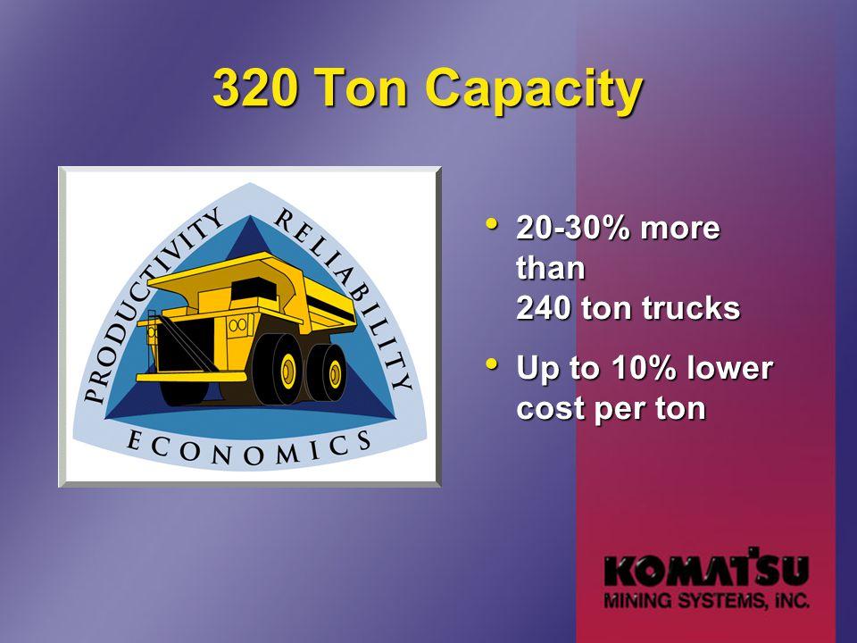 320 Ton Capacity 20-30% more than 240 ton trucks 20-30% more than 240 ton trucks Up to 10% lower cost per ton Up to 10% lower cost per ton