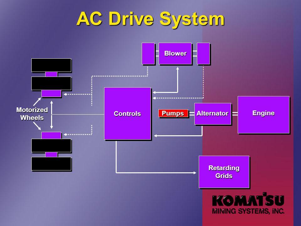 AC Drive System Motorized Wheels Controls Pumps Alternator Engine Retarding Grids Blower
