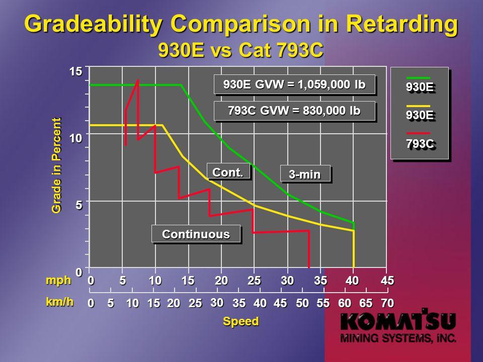 Gradeability Comparison in Retarding 930E vs Cat 793C 0 5 1015 Speed 051015202530354045 Grade in Percent 30 05101540455560702025355065 mph km/h 930E GVW = 1,059,000 lb 793C GVW = 830,000 lb 3-min3-min Cont.Cont.