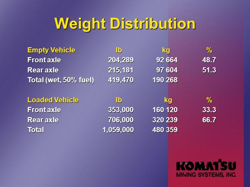 Weight Distribution Empty Vehicle lb kg % Front axle 204,289 92 66448.7 Rear axle 215,181 97 60451.3 Total (wet, 50% fuel) 419,470190 268 Loaded Vehic