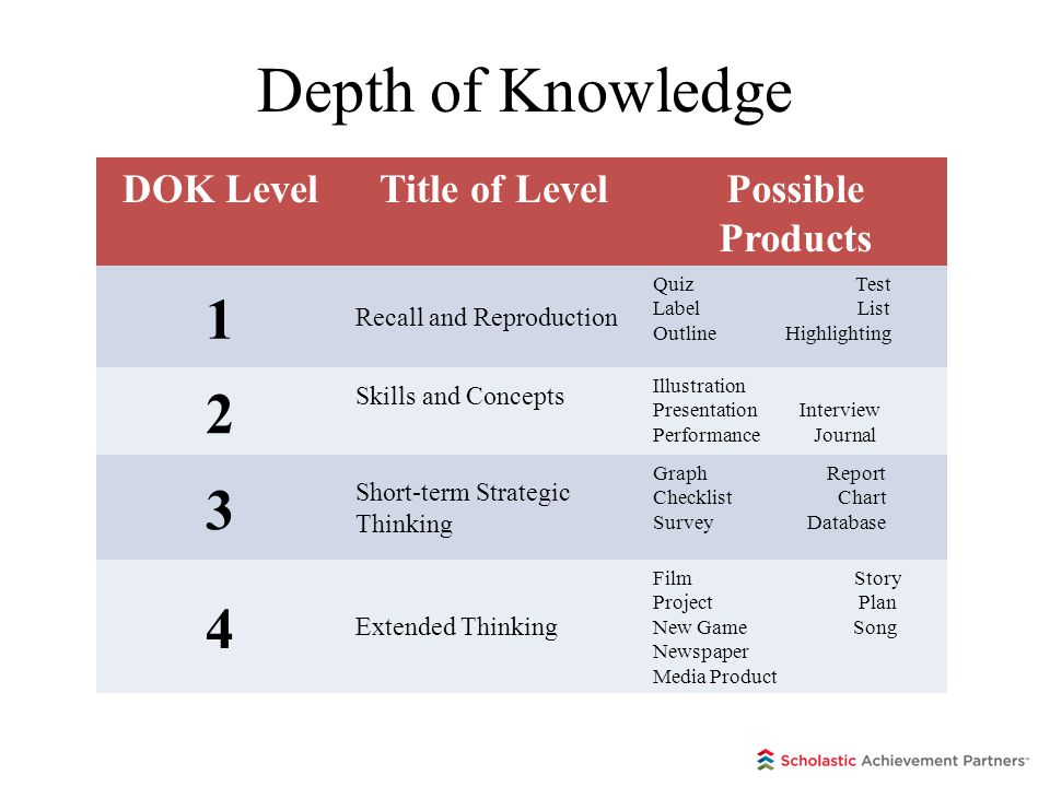 Depth of Knowledge 18 DOK LevelTitle of LevelPossible Products 1 Recall and Reproduction Quiz Test Label List Outline Highlighting 2 Skills and Concep