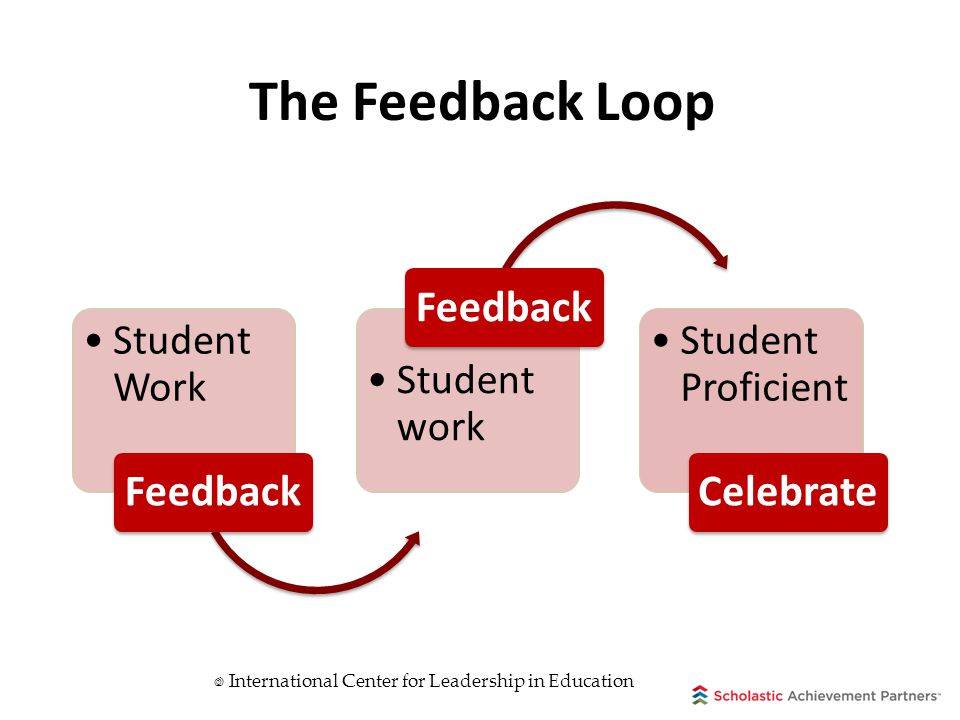 The Feedback Loop Student Work Feedback Student work Feedback Student Proficient Celebrate  International Center for Leadership in Education