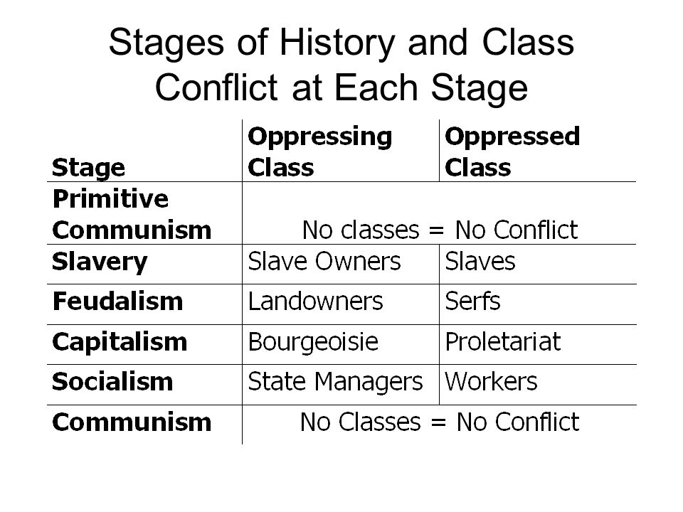 Stages of History and Class Conflict at Each Stage